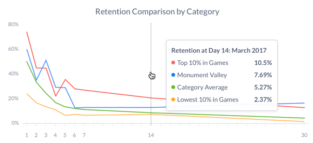 Retention Screenshot