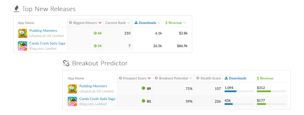 Screen shots of Breakout Predictor report and Last Month's Top New Releases report